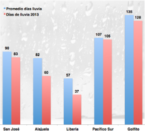 lluvias-hasta-julio