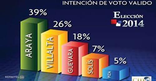 2014 Elections: Latest Poll Puts Araya Back On Top