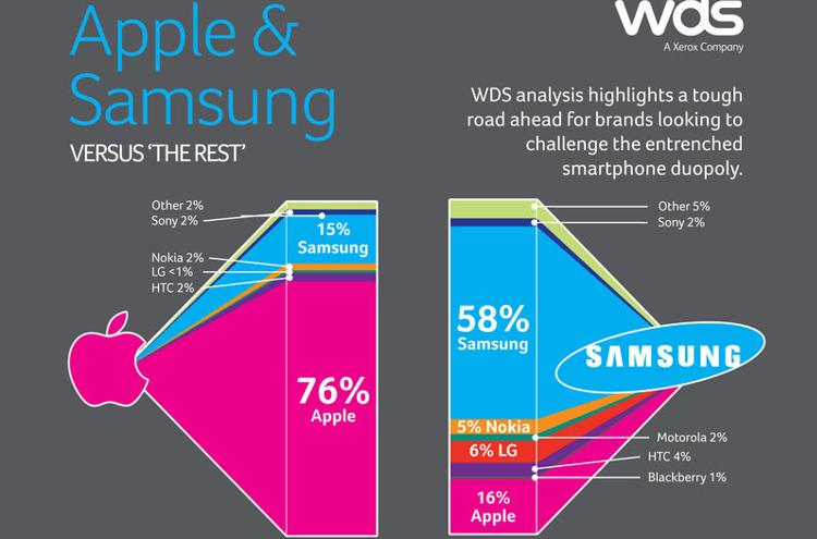 Apple and Samsung vs. The Rest