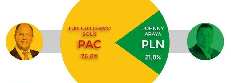 PACman. Preliminary election results by the TSE.
