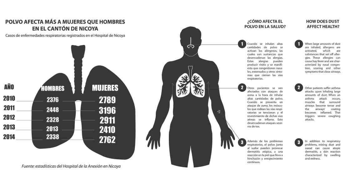 Asphalt Could be Responsible for 64% Drop in Dust-Related Sicknesses in Nosara
