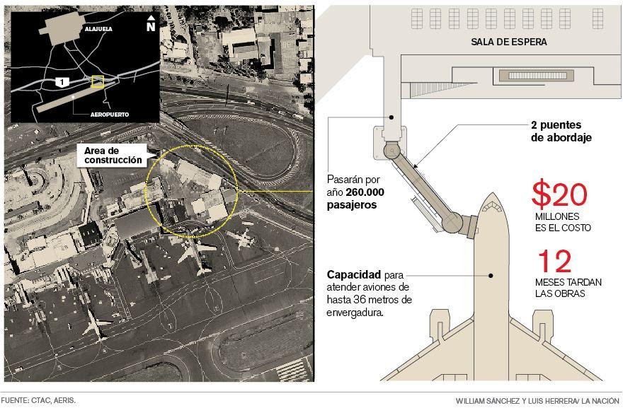 Graphics by La Nacion, source Aviacion Civil