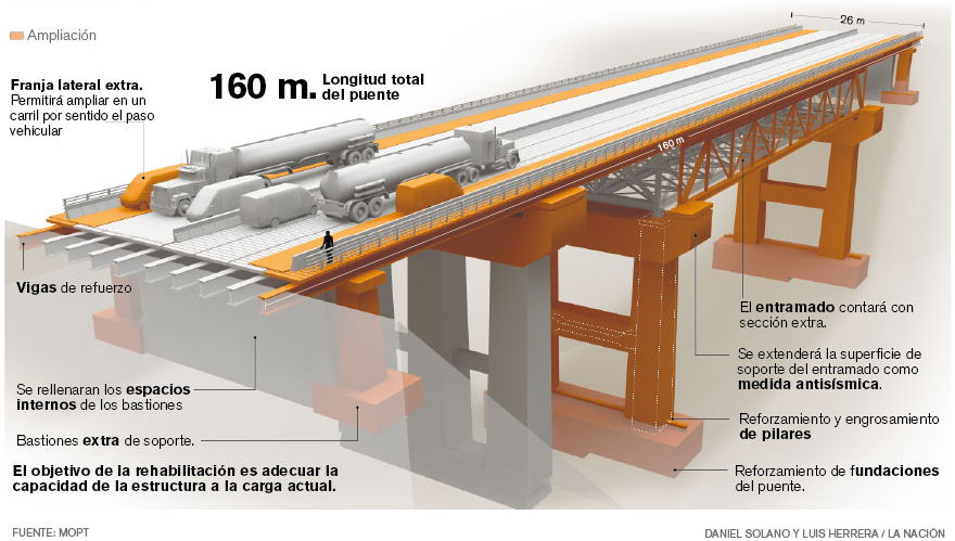 What the bridge will look like IF and ever finished. Graphic: La Nacion