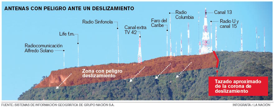 Graphic by La Nacion