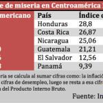 indice-miseria-2015