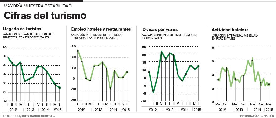 The graphics prepared by La Nacion