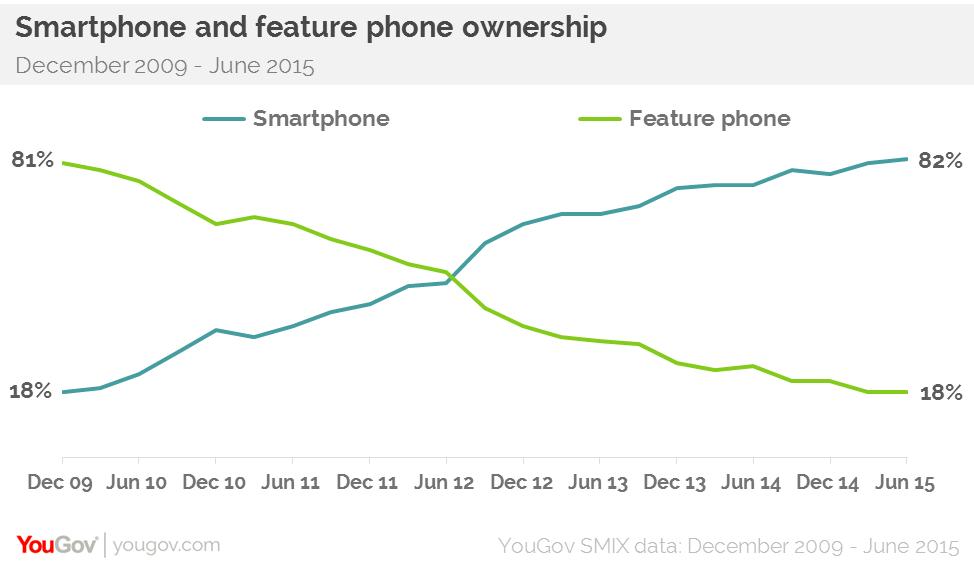 Smartphone vs featurephone July 2015 Draft