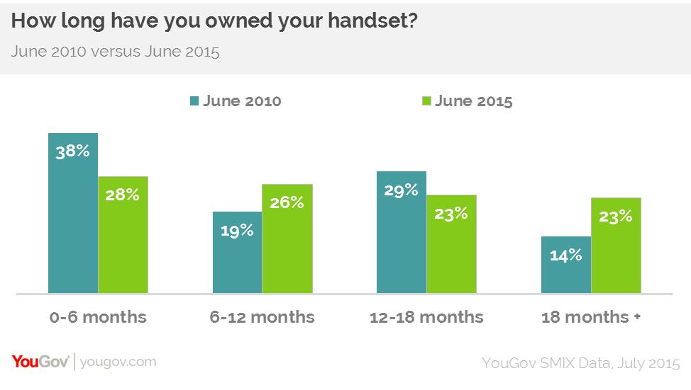 how long handset