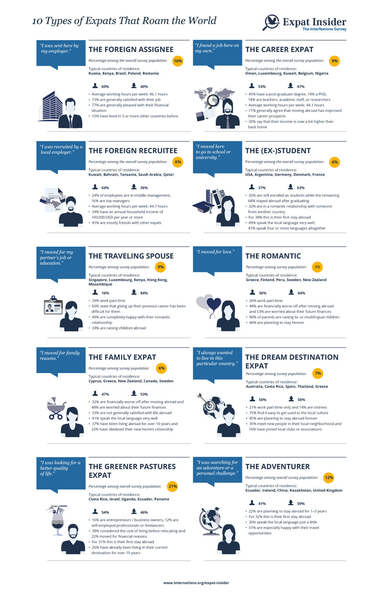infographics_types_of_expats