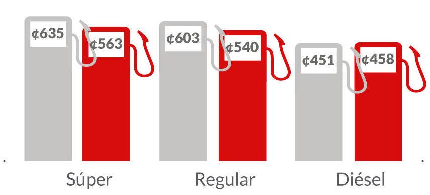 tarifas_gasolina_setiembre_2015