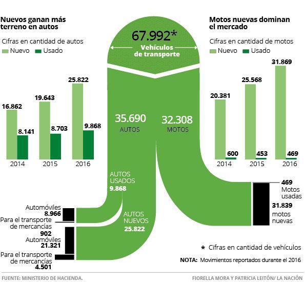 Infographic by La Nacion. Source Ministerio de Hacienda (Tax Department