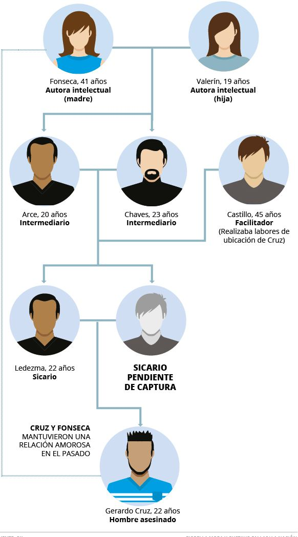 The link between the the scorned women, the hitmen and Gerardo. From La Nacion