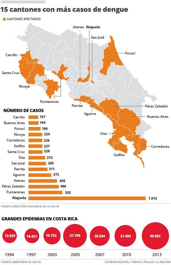 Infographic from La Nacion