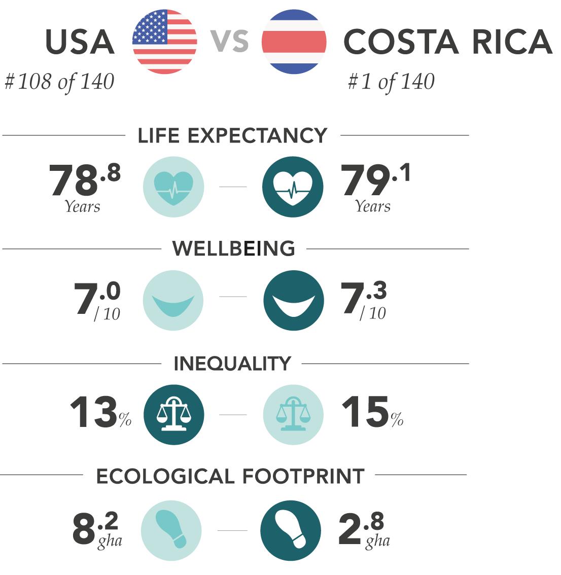 HPI comparison of Costa Rica vs. the U.S.