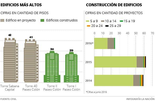 Infograph from La Nacion