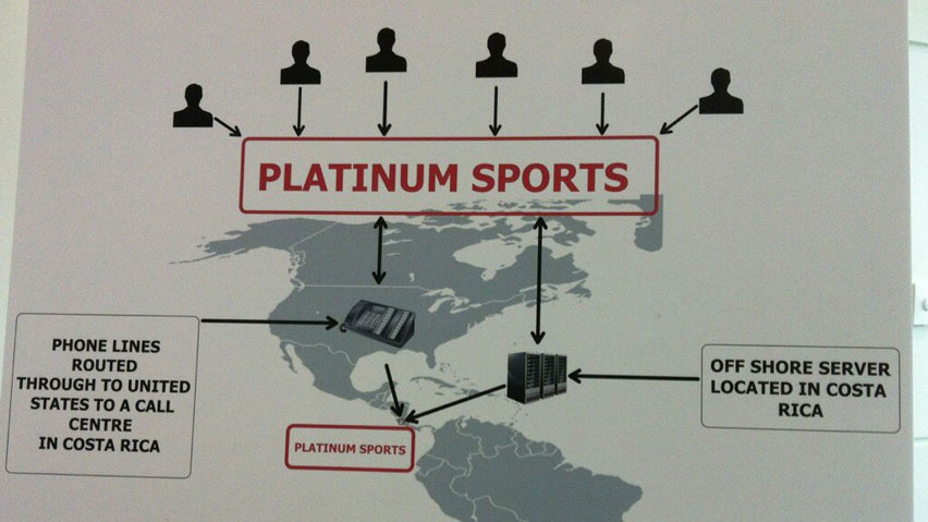 How the police see the Hells Angels-affiliated Platinum Sports betting ring. Image from Vice.com, March 2013