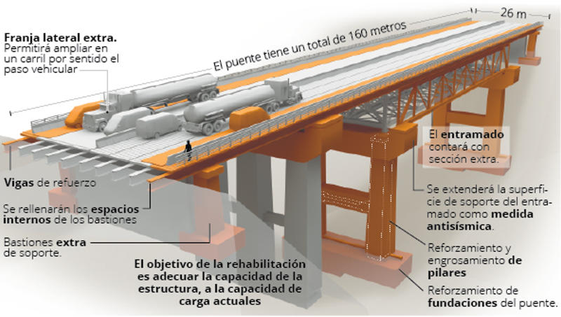 Illustration of the reconstructed bridge. Source MOPT