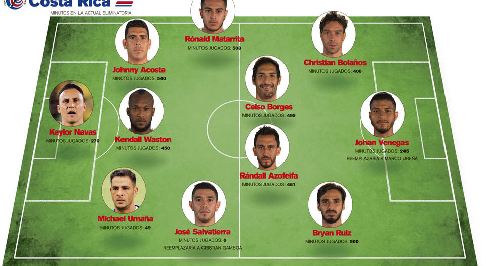 The Costa Rica (Tricolor) lineup tonight against the United States.