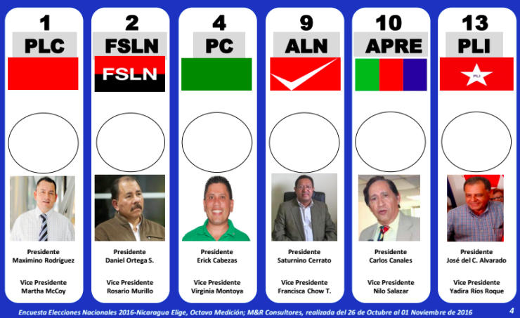 Daniel Ortega is running for reelection against these dudes, three of whom I've never heard of. Daniel Ortega is running for reelection against these dudes, three of whom I've never heard of.