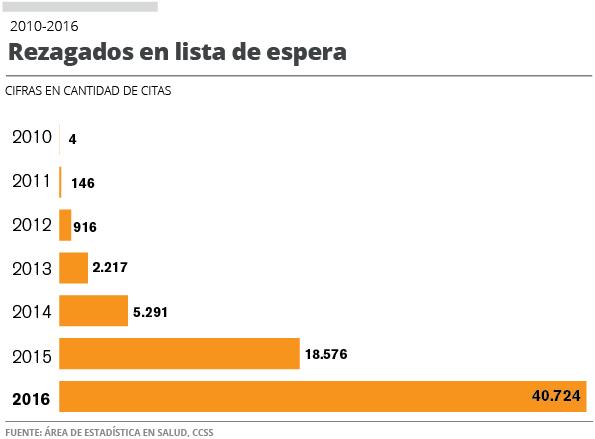 Chart prepared by La Nacion