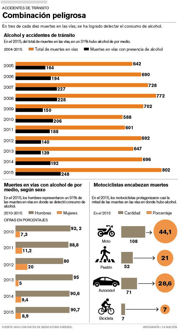Graphic from La Nacion
