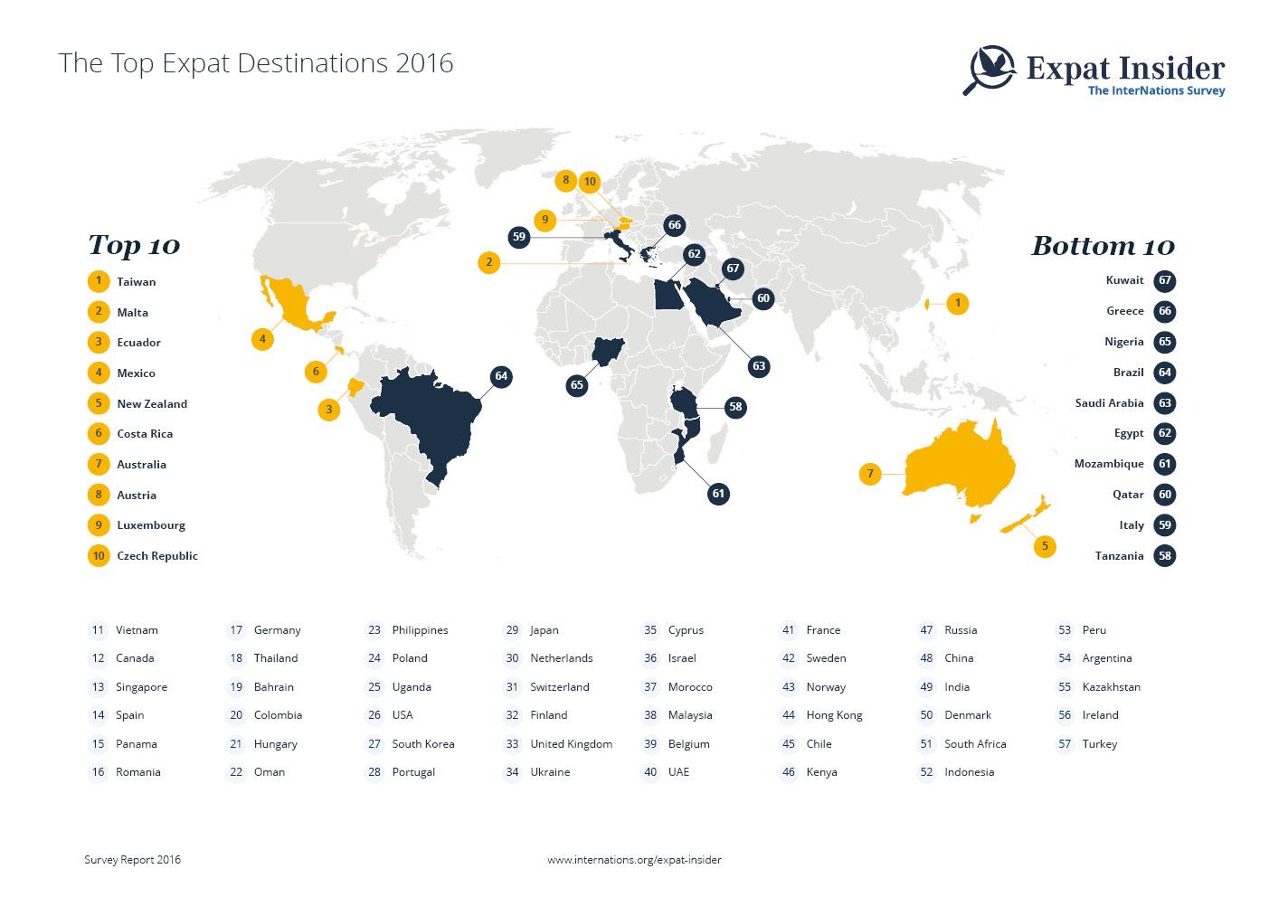 top_expat_destinations