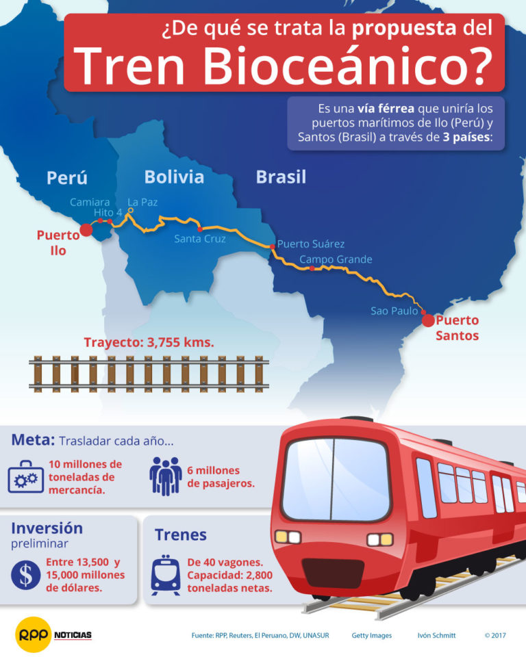 Switzerland to Take Part in Bi-Oceanic Train Route Through 5 South American Countries