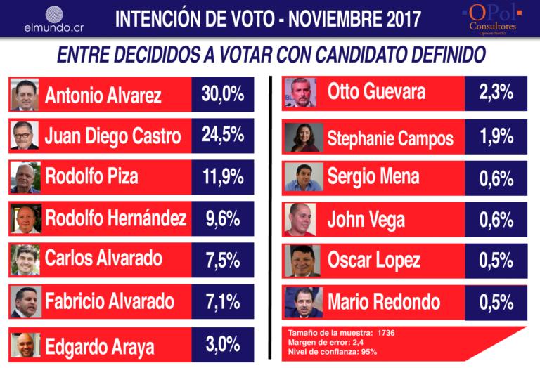 Costa Rica Decides: Latest Poll