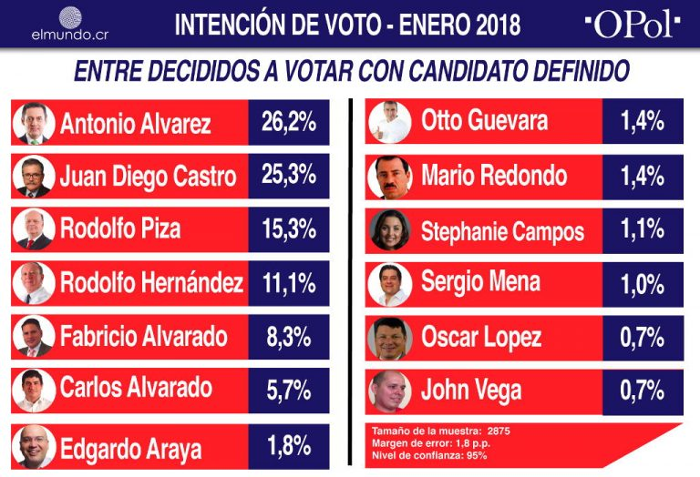 Alvarez and Castro In Close Race For President in 2018