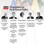 21-05-18-Proposals-ELN-Colombia-elections-InSight-Crime-1004×1024