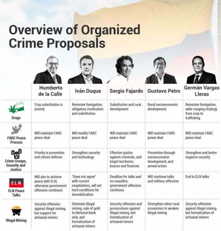 How Will Colombia's Next President Fight Organized Crime?