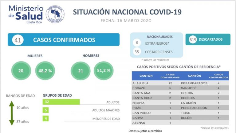 Coronavirus: March 16, 2020