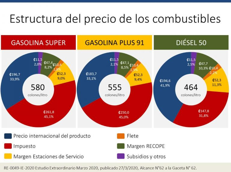 The Costa Rican model for fuel prices to the consumer