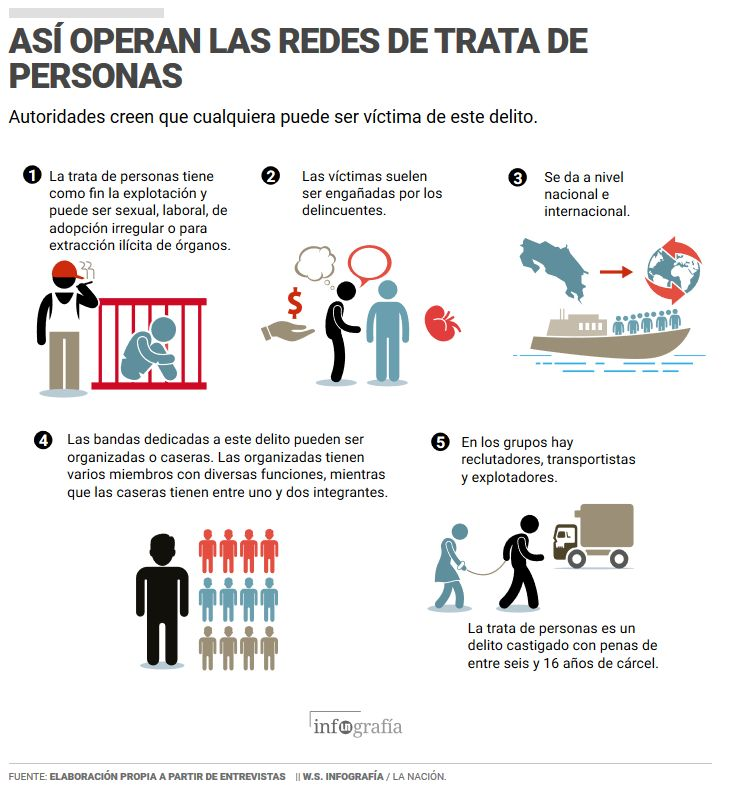 From La Nacion infografia