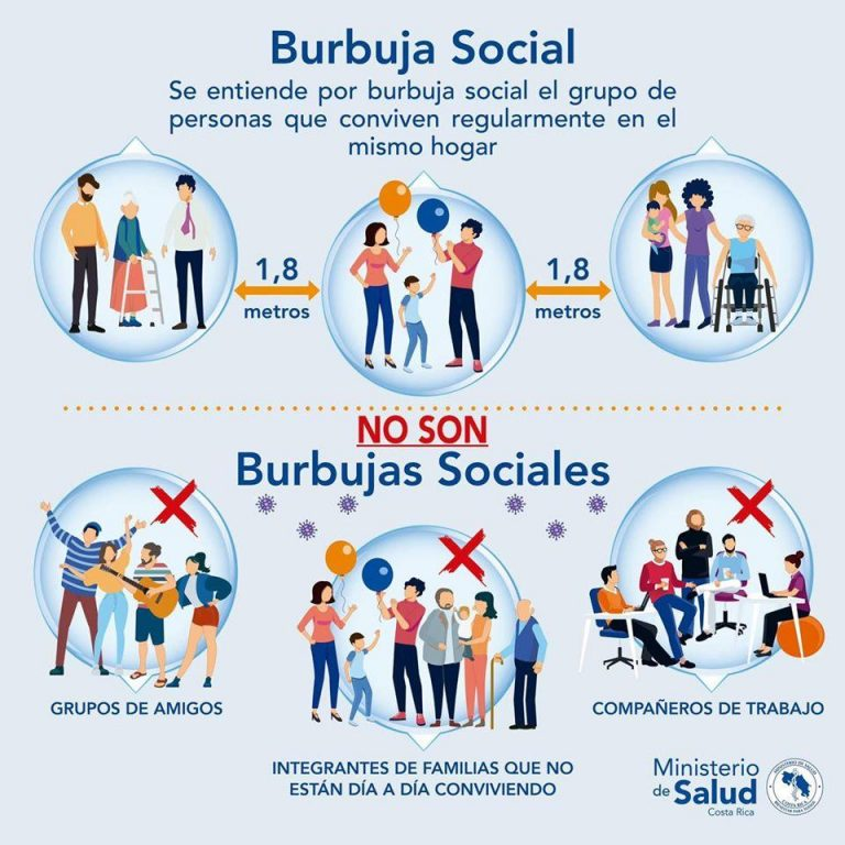 """What is the """"Burbuja Social""""?"""