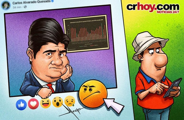 Alvarado Administration Falls to Lowest Levels of Popularity
