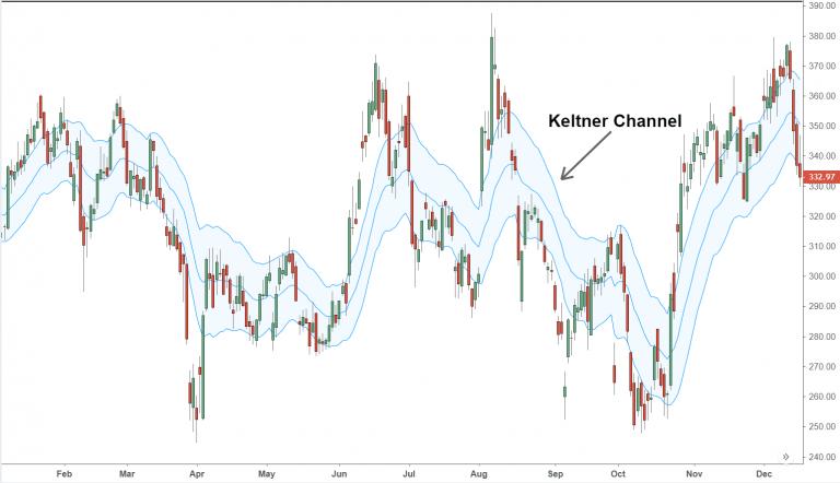 Keltner Channel Strategy Explained for Beginners