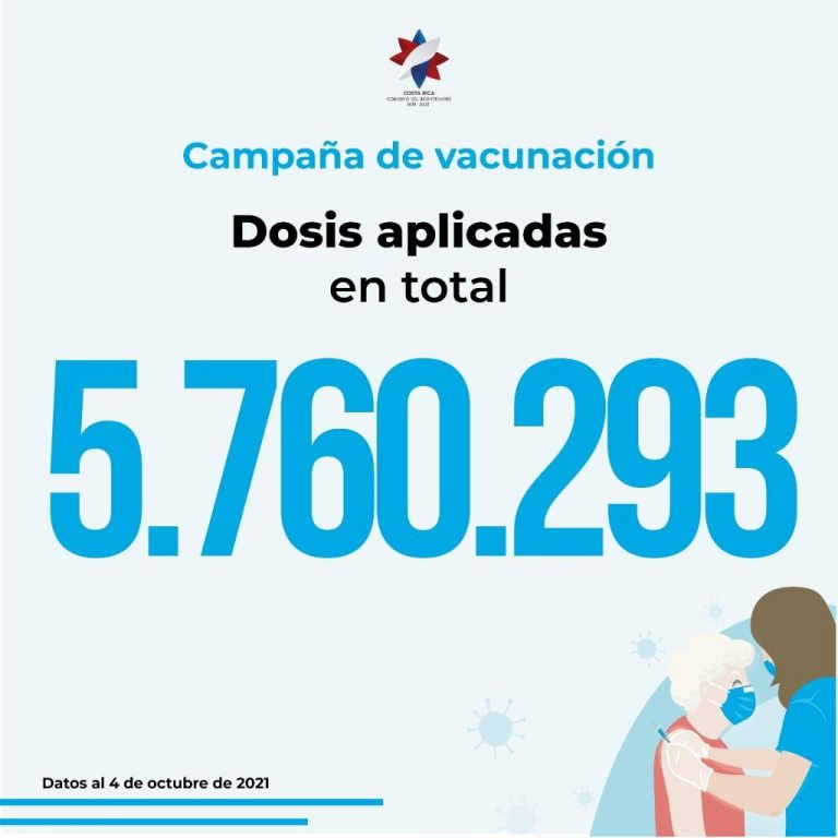 Most recent data on vaccination in Costa Rica